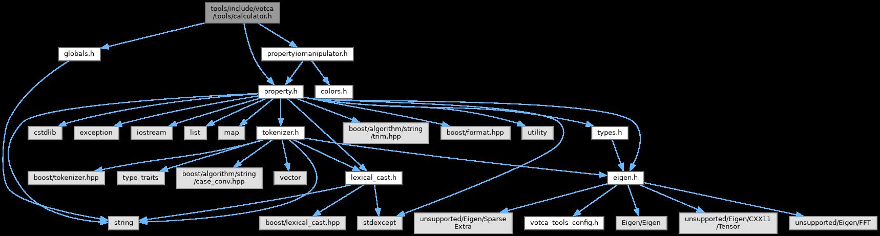 Votca homevotcavotcatoolsincludevotcatoolscalculatorh file include dependency graph for calculatorh ccuart Gallery